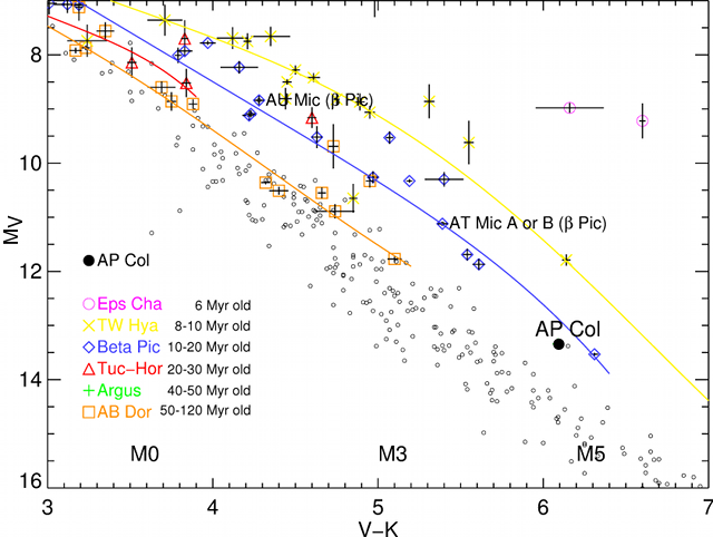 A color-magnitude diagram of nearby young low-mass stars
