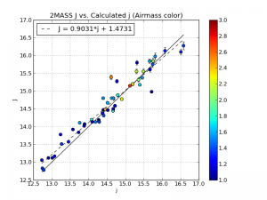 2MASS apparent J magnitudes vs. my calculated apparent j magnitudes for 67 brown dwarfs. The solid black line is for perfect agreement and the dashed line is a best fit of the data.