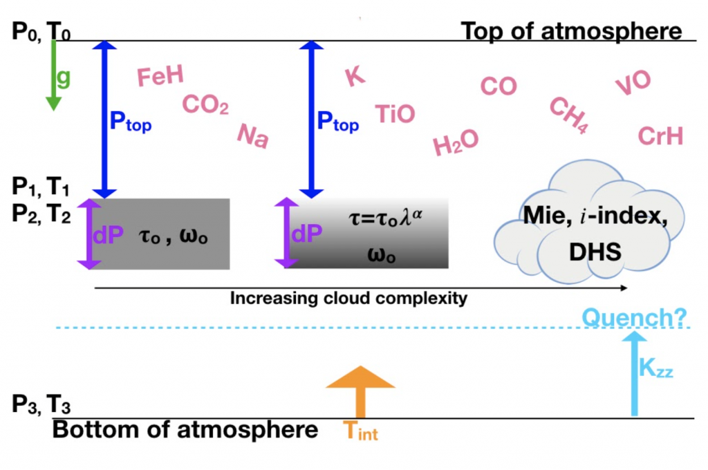 Parameters to consider in spectral retrievals of directly-imaged exoplanet atmospheres. These include a  parameterized P-T profile, gas species (pink), various cloud models (center grey), and a disequilibrium chemistry option (aqua).